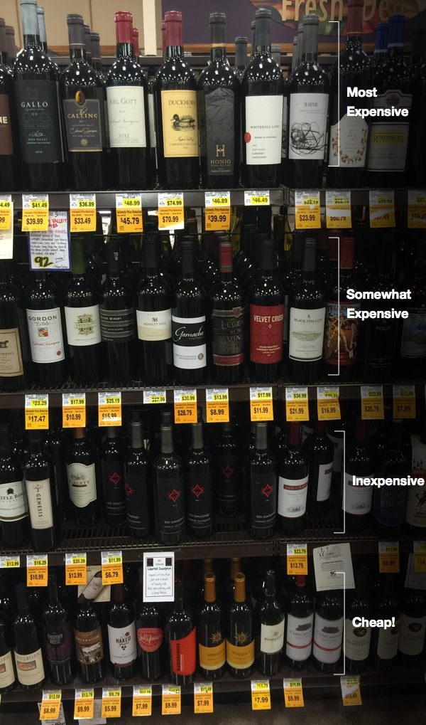 Wine shelf placement chart in grocery store
